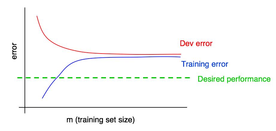 错误率曲线1