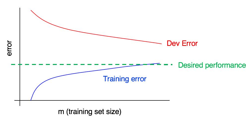 错误率曲线2