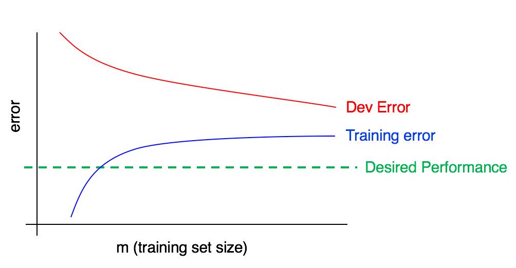 错误率曲线3